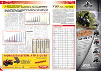 ATV&QUAD Magazin 2012/09-10, Seite 8-9: Neuzulassungen Deutschland Januar bis August 2011 / 2012; Neuzulassungen Österreich Januar bis Juli 2012